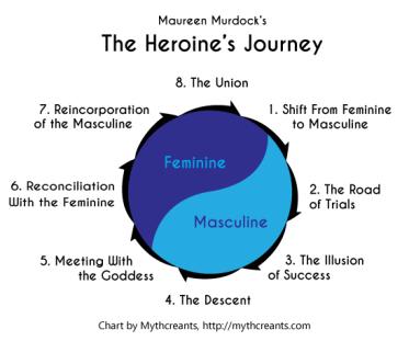 heroines-journey-stages-murdock